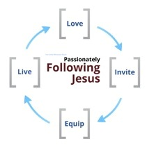 Passionately Following Jesuus